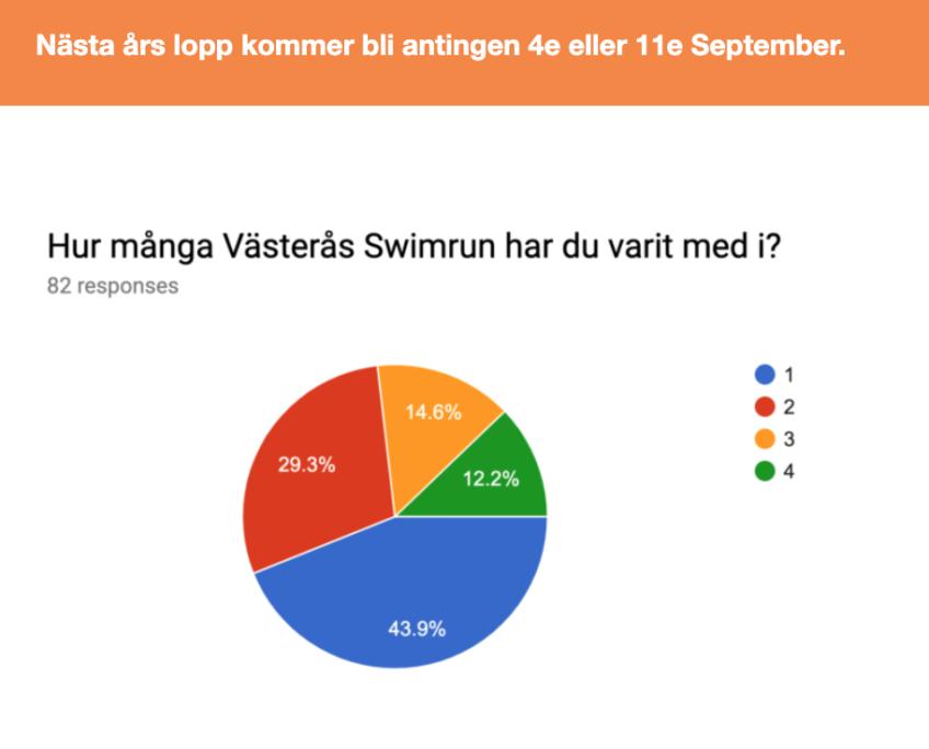 Enkätsvar efter Västerås Swimrun 2019
